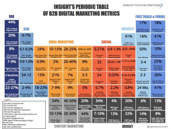 tabla-metricas-kpi-b2b